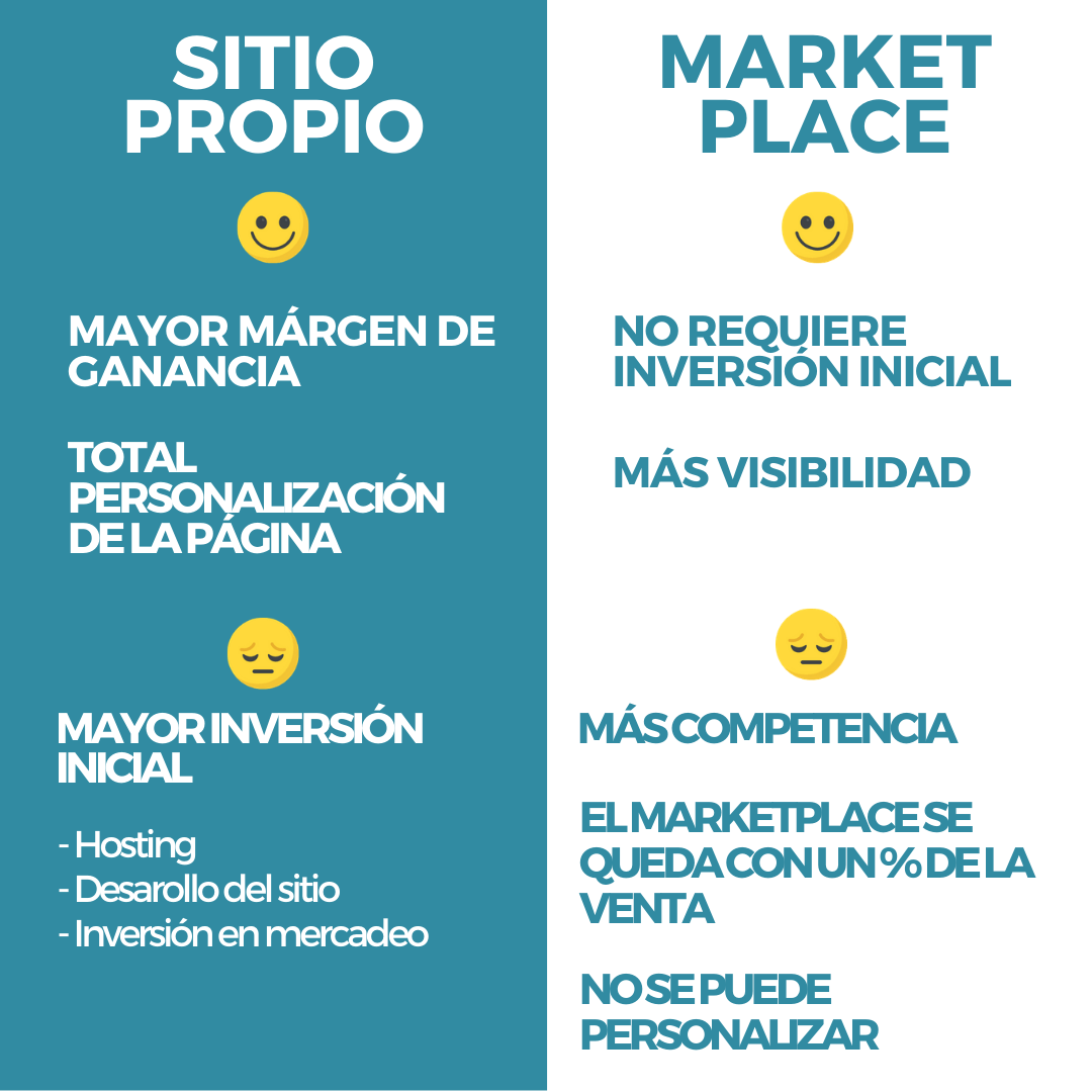Markeplace vs Website propio